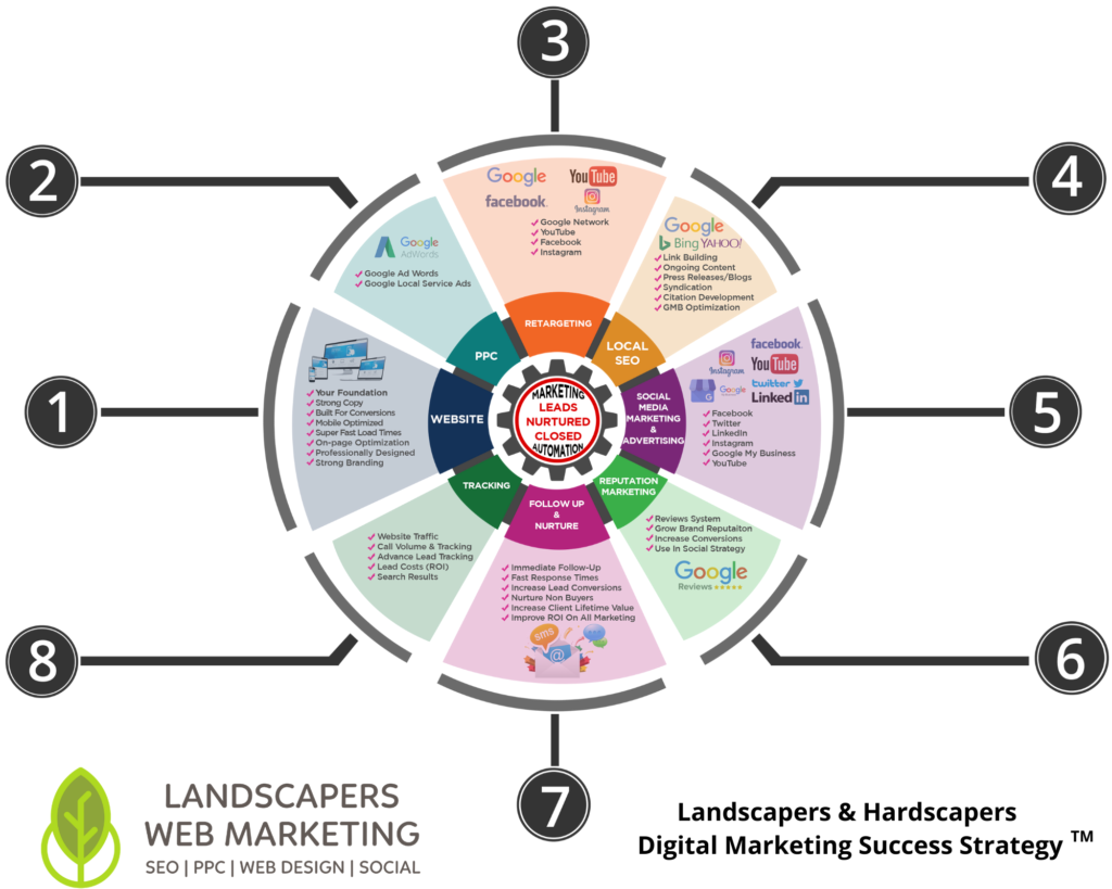 Landscapers & Hardscapers Digital Marketing Success Strategy