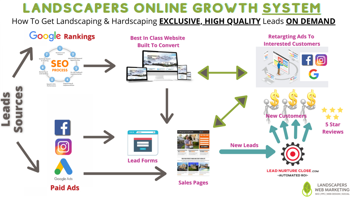 Landscapers Online Growth System